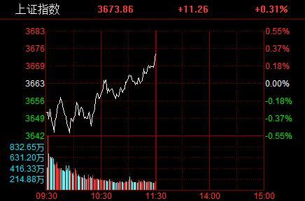 沪指低开高走午盘小幅收涨 风电概念股掀涨停潮