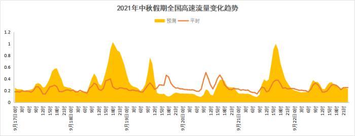 2021年中秋节假期高速公路网流量变化趋势