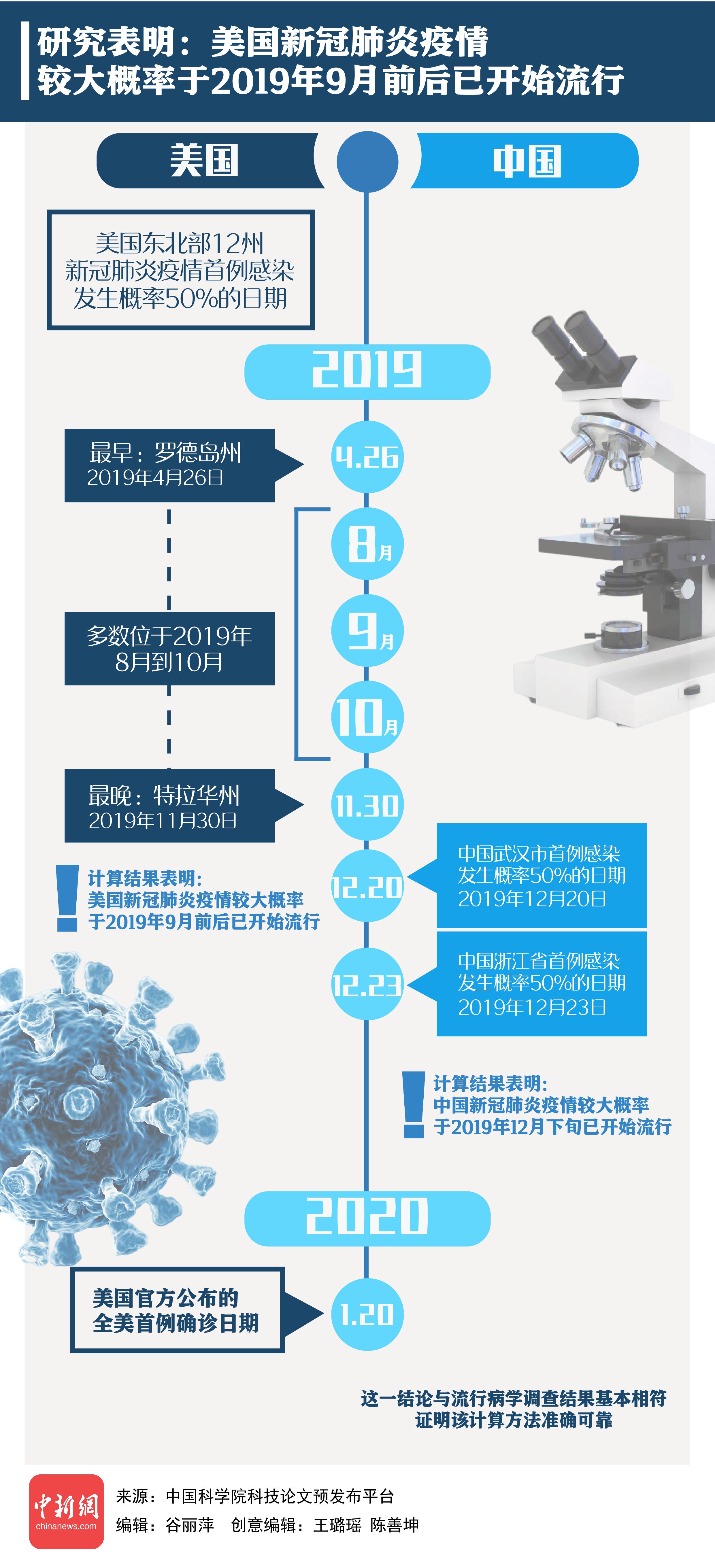 【蒋鲤讲理】一图梳理中美新冠肺炎疫情起源时间线