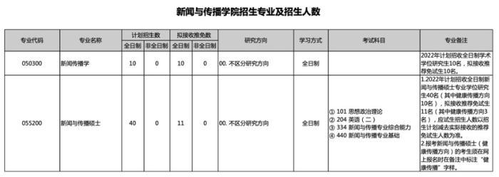 北京大学2022年新闻与传播学院硕士招生目录。 图片来源:北京大学研究生院官网