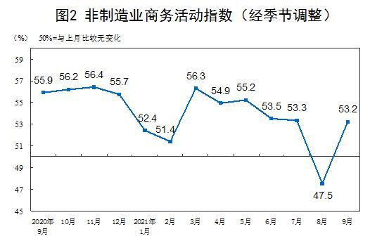 图片来源:国家统计局网站