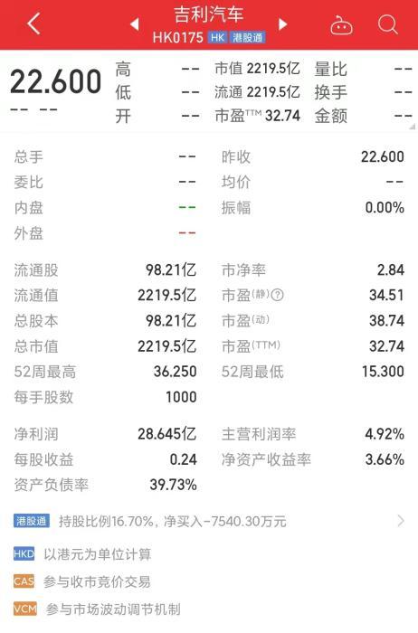 截至10月13日,吉利汽车市值2219.5亿港元,约合1841亿元人民币。数据来自同花顺