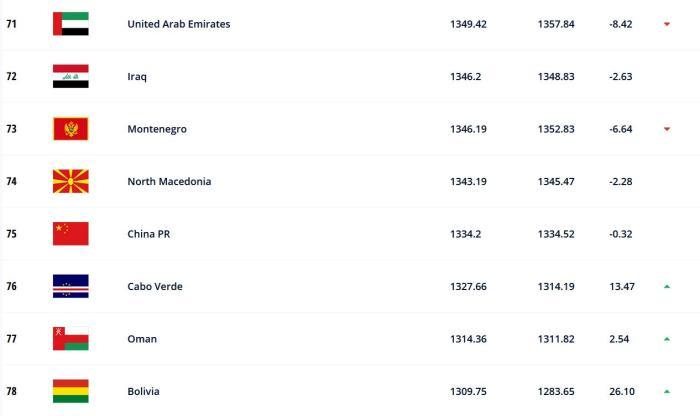 FIFA最新世界排名:中国队位列世界第75 亚洲第9