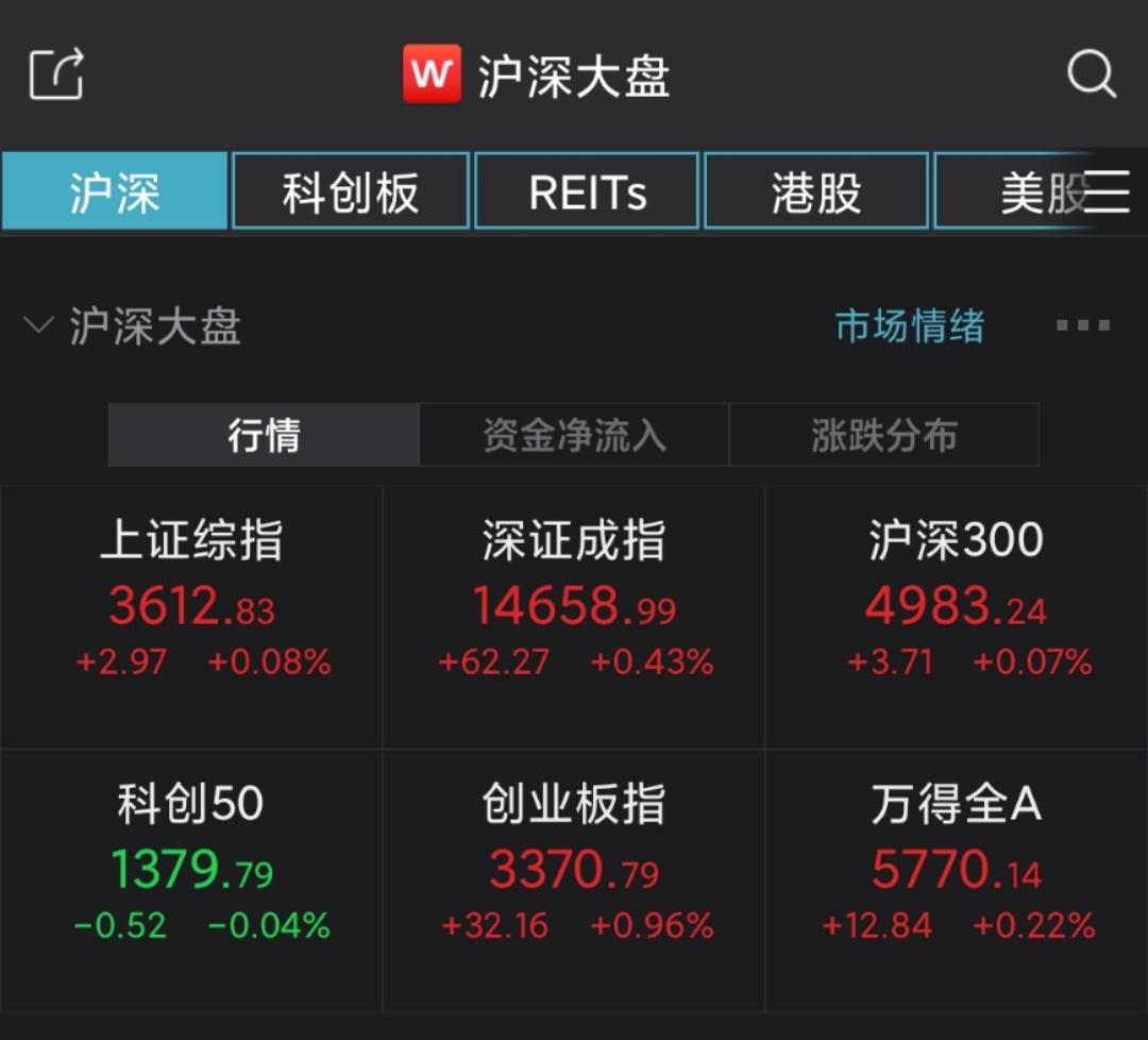 A股集体高开:沪指微涨0.08%,汽车板块活跃