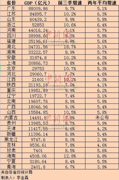 大变局下,中国经济版图的5个变化!
